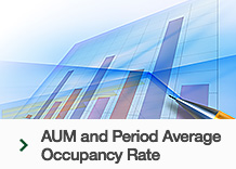 AUM and Period Average Occupancy Rate
